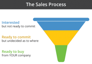 DoThisNotThatMarketing.com simple sales funnel